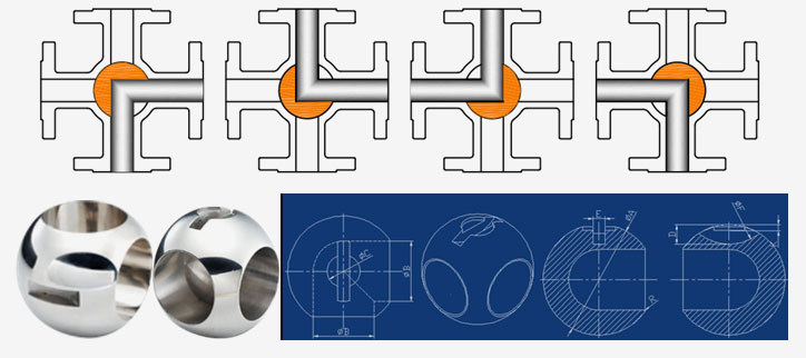 how four way ball valve work perform in L Port Bore Different Position