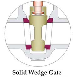 Solid Wedge Gate Valve Manufactuer